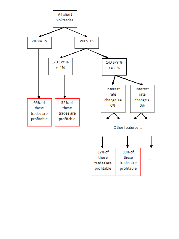 Figure 4: Example classification tree generated by predictnow.ai internally.