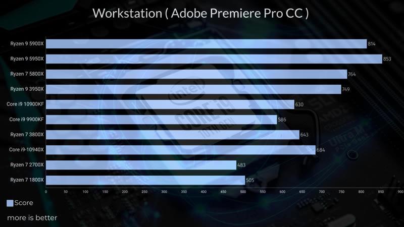 Intel Core i9 10900KF Adobe Premiere test