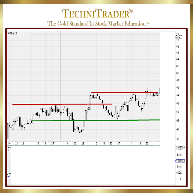 example of the importance of a volume oscillator for identifying breakout patterns prior to Momentum Runs - technitrader