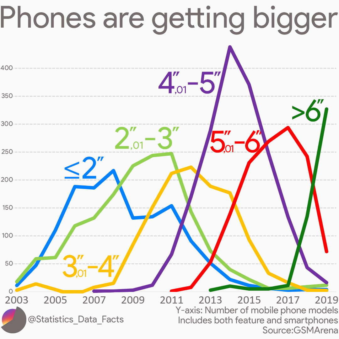 Phone screen sizes are getting bigger