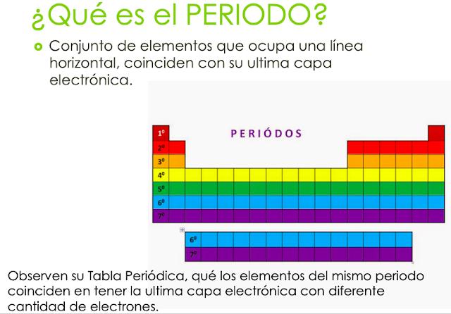 periodos de la tabla periódica