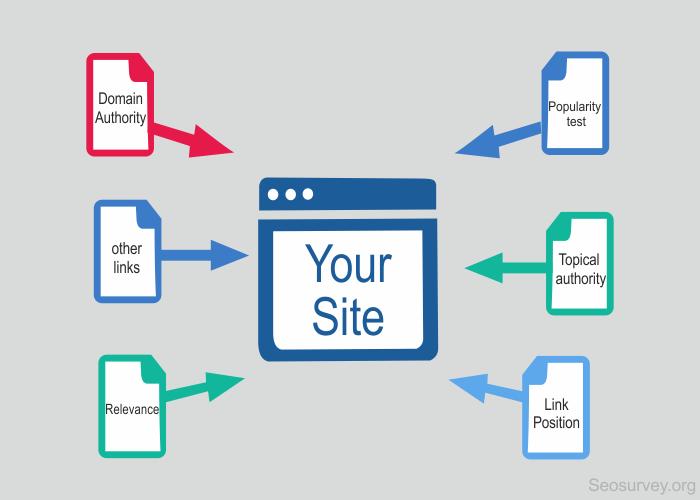 How Backlinks Help In Better Serp's