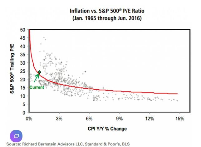 Inflation vs. S&P 500 P/E Ratio (Jan. 1965 through Jun. 2016) - Source: http://www.alhambrapartners.com/wp-content/uploads/2016/07/ABOOK-July-2016-PE-Yahoo.jpg