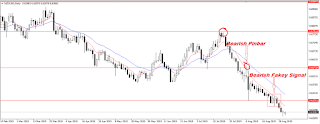 Bearish Fakey signal printed in NZDUSD Chart, so Downtrend will continue