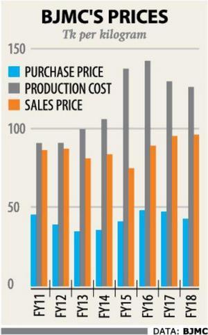 BJMC's prices TK per kg
