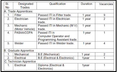 http://www.sarkarialertblog.com/2020/07/irel-recruitment-2020-apply-online-21-apprentice-post.html