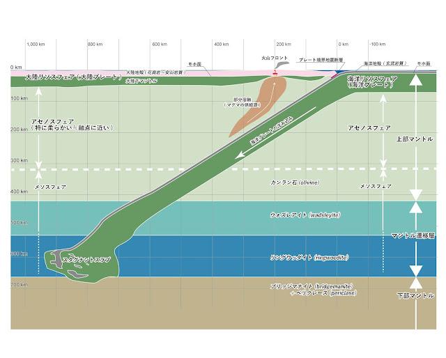 プレート沈み込み帯の実縮尺の断面図 プレートテクトニクス、プレート沈み込み、火山フロント、プレート境界地震、リソスフェア、アセノスフェア、上部マントル、遷移層、下部マントルなどがわかりやすい図 地学教材