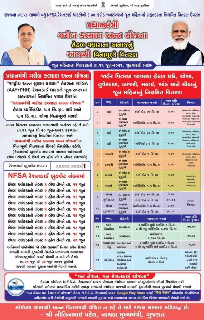 NFSA Gujarat Ration Card List