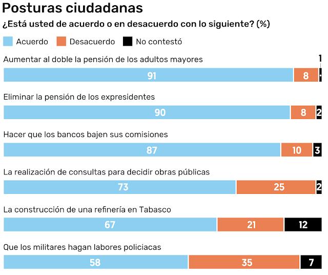 Encuesta realizada por El Financiero.Fuente: Especial