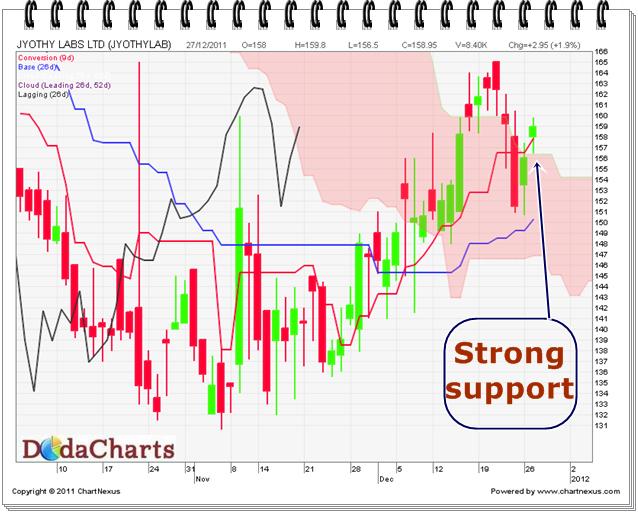 Jyothy Labs Ltd. Technical Chart