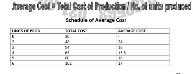 Average Cost schedule