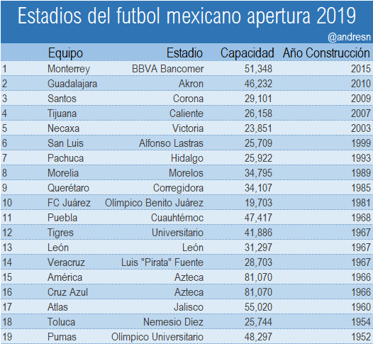 Estadios del Futbol mexicano torneo apertura 2019