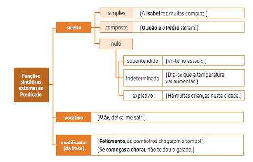 Português: Funções sintáticas: síntese