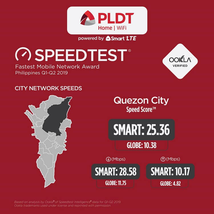 Speed Test in Quezon City