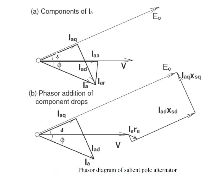 Salient pole alternators and blondels two reaction theory salient pole alternators and blondels two reaction theory electrical engineering ccuart Images