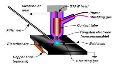 Proses-Pengelasan-Argon-GTAW