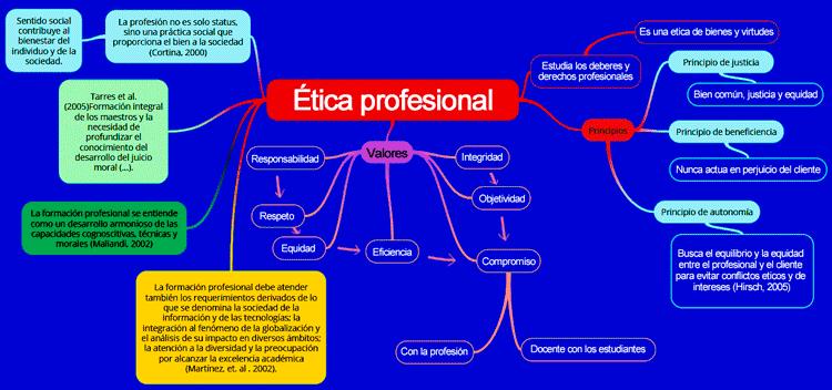imagen de Mapa mental de la ética profesional