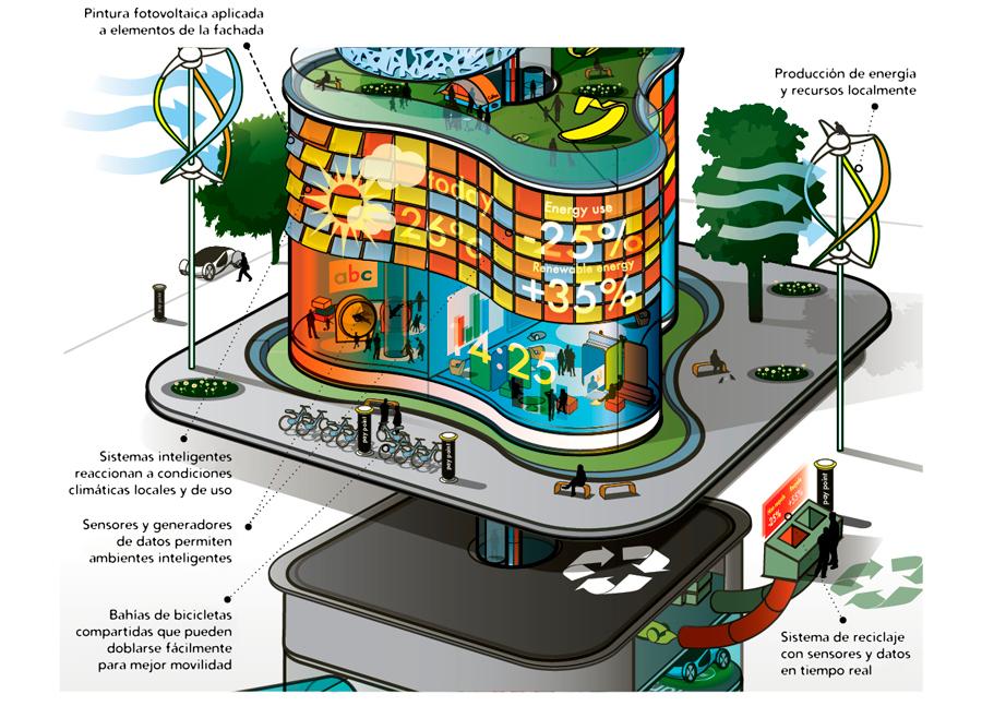 edificios-inteligentes