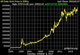 harga emas dari tahun ke tahun