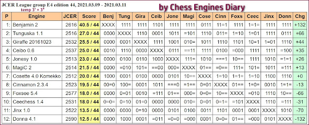 Chess Engines Diary - Tournaments 2021 - Page 4 2021.03.09.JCERLeague.E4.edition44