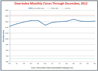 Stock market (DJIA) 2012 monthly closing prices thru year-end
