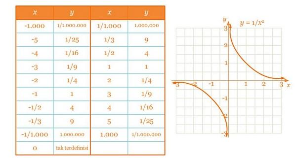Materi Matematika Kelas 10 - Fungsi Rasional