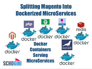 How to install docker-sync for Magento-cloud-docker
