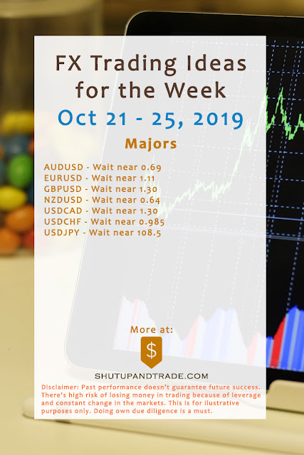 Forex Trading Ideas for the Week | Oct 21 - Oct 25, 2019