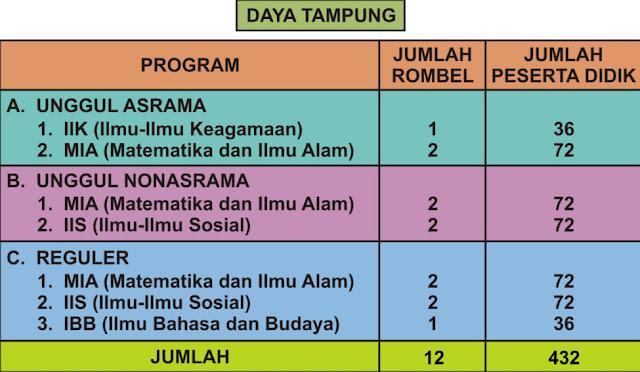 Jadwal PPDB MAN 1 Bandar Lampung Gelombang III : Jalur Reguler