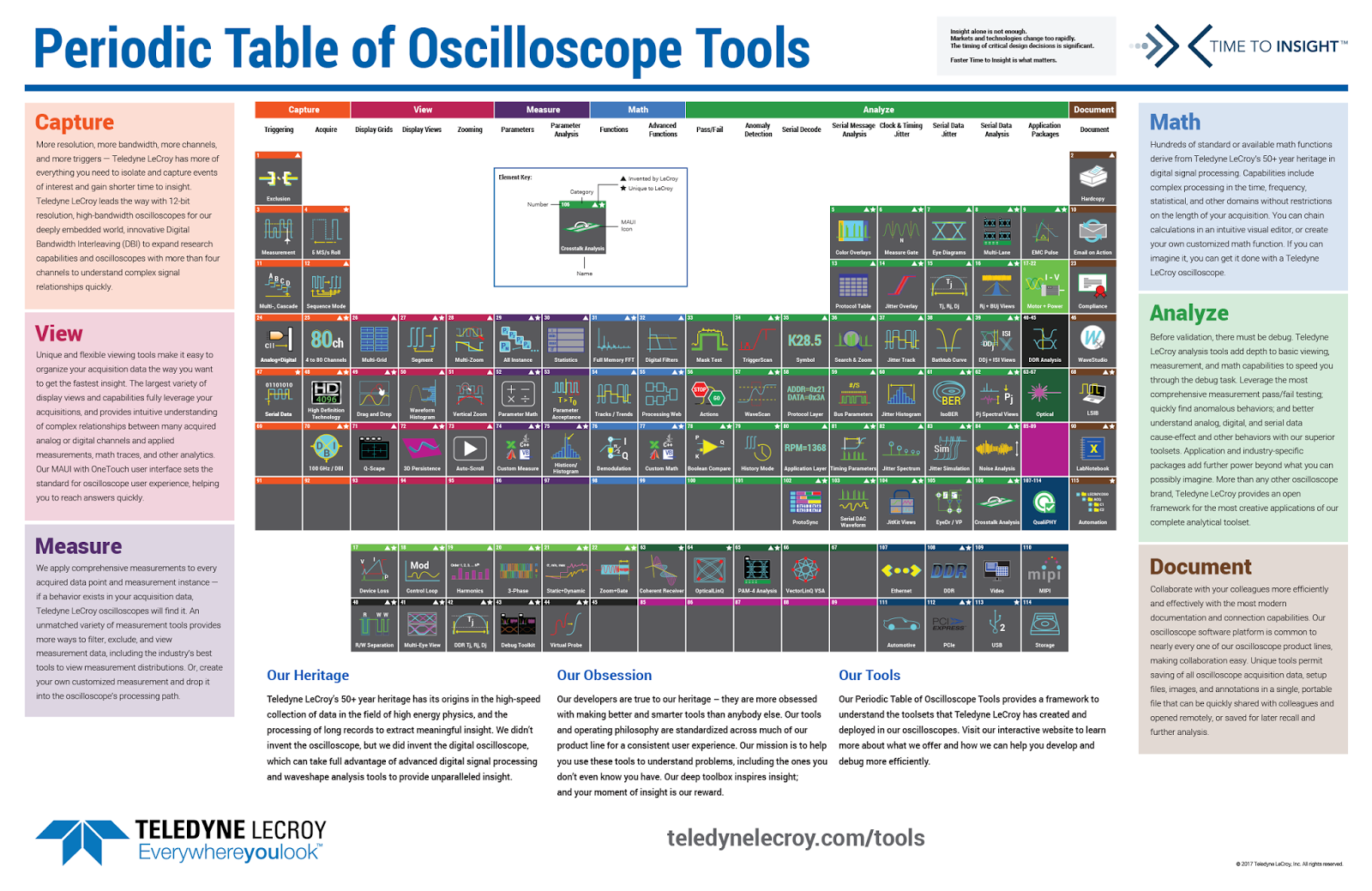 Test happens teledyne lecroy blog the periodic table of the periodic table of oscilloscope tools is a handy reference to oscilloscopes capabilities urtaz Gallery