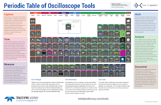 The Periodic Table of Oscilloscope Tools is a handy reference to oscilloscopes' capabilities