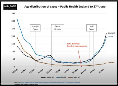 020721 indieSAGE age distribution of new cases england shows younger most affected