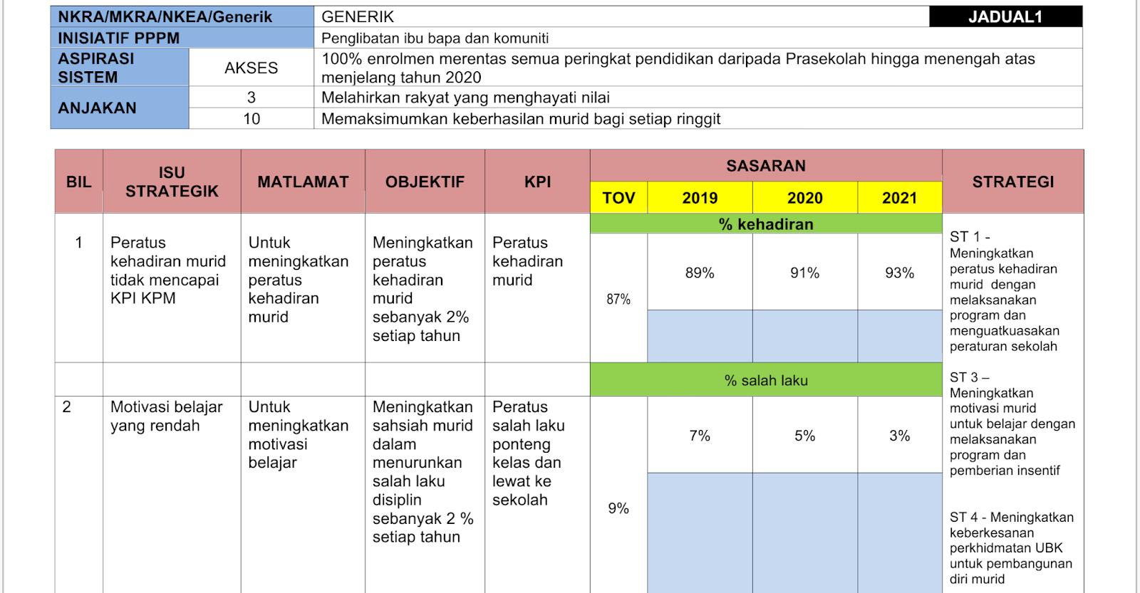 Kaunselor Nurhaiza Che Mat Perancangan Strategik Unit Bimbingan Kaunseling 2019 2021