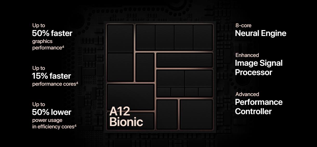A12-Bionic