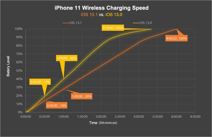 iOS 13.1 無線快充