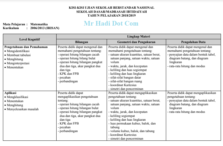 Download Kisi-kisi USBN Matematika SD Tahun 2019