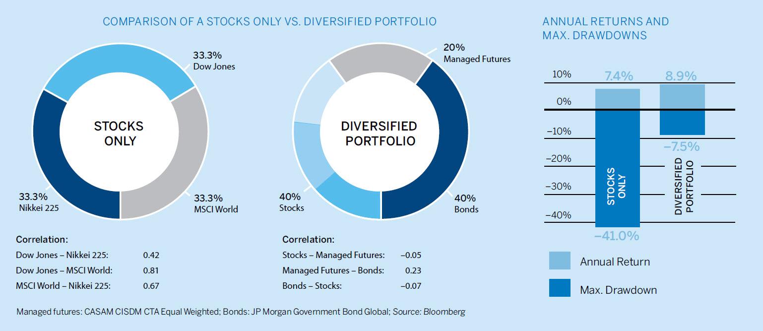 Studies of stock price volatility changes