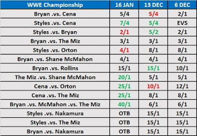 WrestleMania 35 - WWE Championship Match Betting