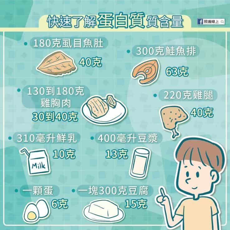 食物中的蛋白質含量