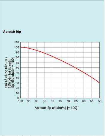 Ảnh hưởng của áp suất đến độ mòn lốp