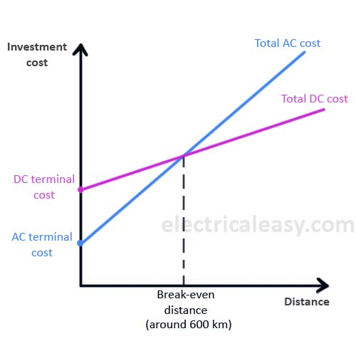 HVDC vs. HVAC transmission - electricaleasy.com