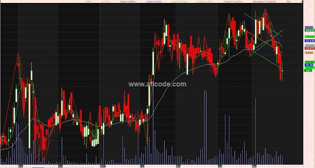 Multi time frame with Trendline