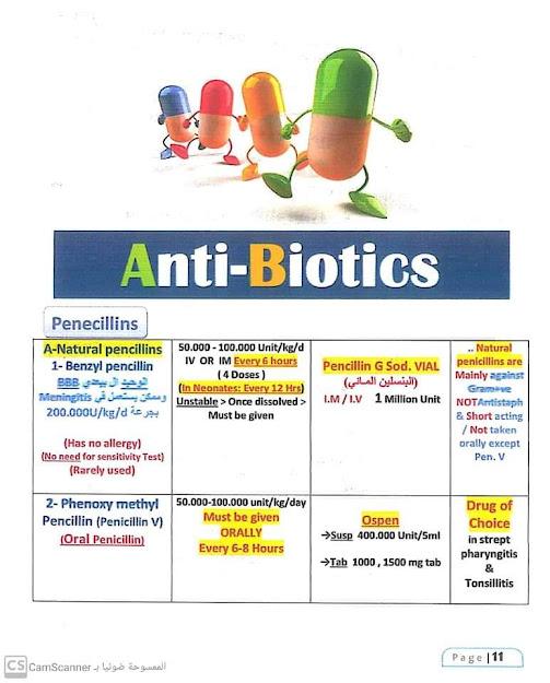 شرح المضادات الحيوية للأطباء