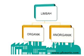pengertian, contoh, limbah organik dan anorganik
