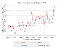 Major Revisions Upward after 1998.  Both the old record, version 3 in grey, and new record, version 4 in red, are shown in the figure above, along with the difference between the two, in black. The trends since 1998 for both are shown by dashed lines. (Credit: Produced by Carbon Brief using data from RSS) Click to Enlarge.