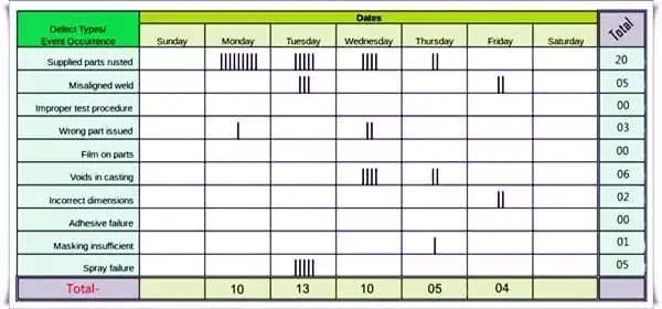 Check Sheet 7 qc tools in hindi