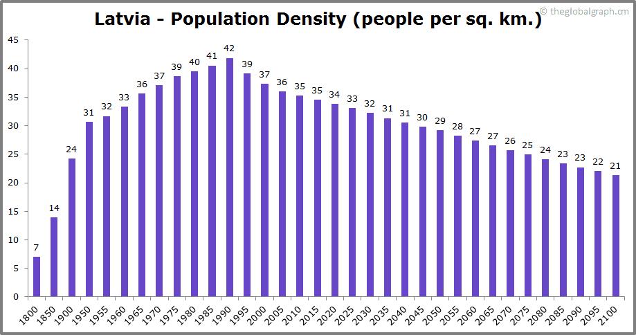 Latvia  Population Density (people per sq. km.)
