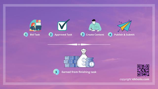 Ilustrasi Cara Mendapatkan Uang dari Vira.ID