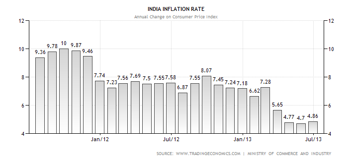 analysis of inflation in india The wholesale level inflation as measured by wholesale price index (wpi) rose to a 14-month high of 45% year on year (yoy) in may'18 from 32% yoy in the previous month.
