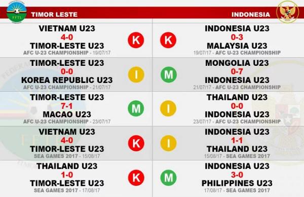 Fakta-Fakta Jelang Timnas Indonesia U-22 Lawan Timor Leste